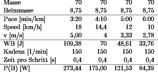 \begin{tabular}{lrrrr} Masse & 70 & 70 & 70 & 70 \\ Beinmasse & 8,75 & 8,75 & 8,75 & 8,75 \\ \hline Pace [min/km] & 3:20 & 4:10 & 5:00 & 6:00\\ Speed [km/h] & 18 & 14,4 & 12 & 10 \\ v [m/s] & 5,00 & 4 & 3,33 & 2,78\\ \hline WB [J] & 109,38 & 70 & 48,61 & 33,76\\ Kadenz [1/min] & 150 & 150 & 150 & 150\\ Zeit pro Schritt [s] & 0,4 & 0,4 & 0,4 & 0,4\\ \hline P(B) [W] & 273,44 & 175,00 & 121,53 & 84,39 \end{tabular}