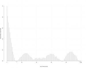2016-01-02 Run SpeedAutoCorrelation