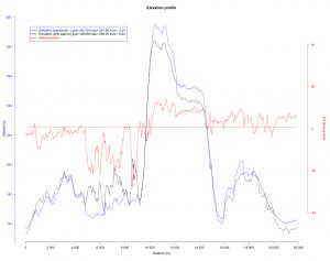 2016-01-18 Elevation profile