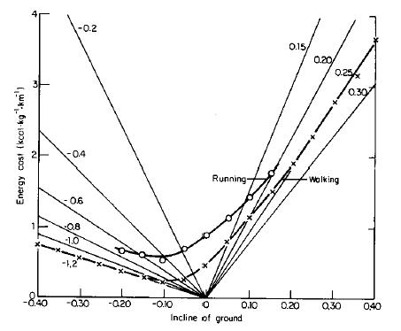 energieverbrauch_und_Steigung