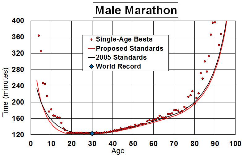 2016-02-06 AgeGrading_Marathon_WMA